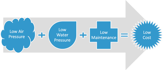 Low Air Pressure + Low Water Pressure + Low Maintenance = Low Cost